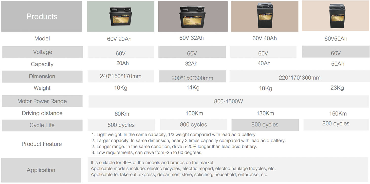 Escooter Lithium Battery List 2