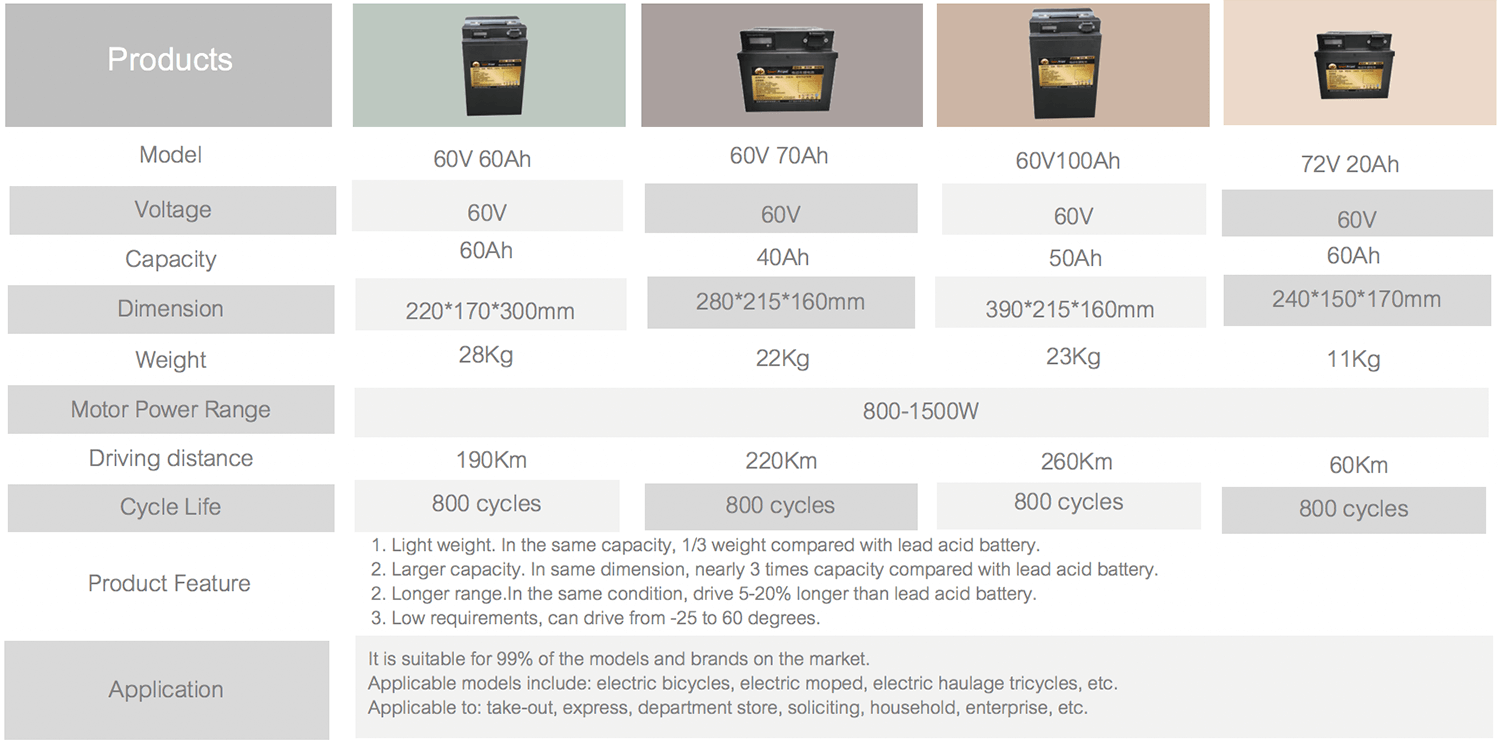 Scooter Lithium Battery List 3