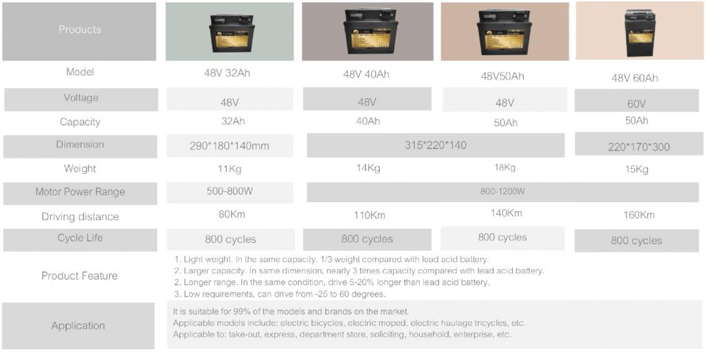 Lithium Battery List