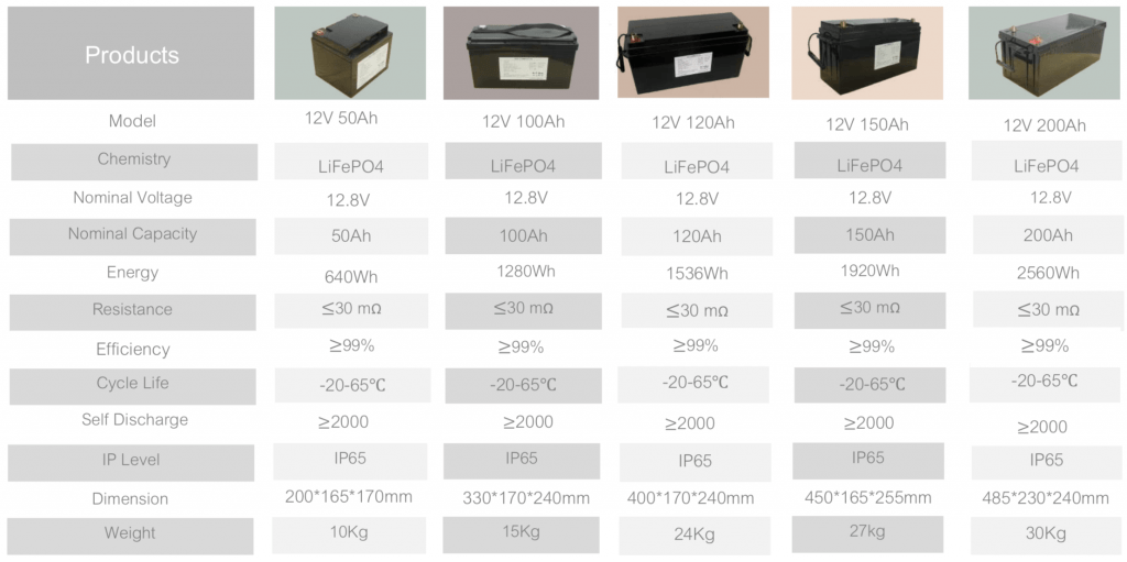 Energy Storage Battery Specification List
