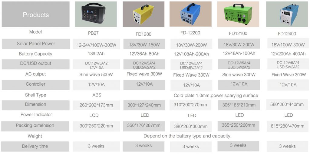 Portable Power Station Spec