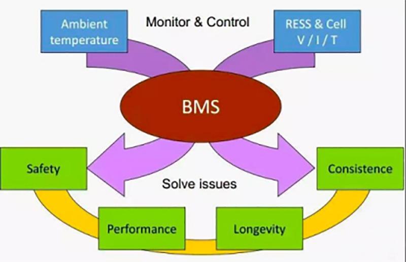 BMS main task 1