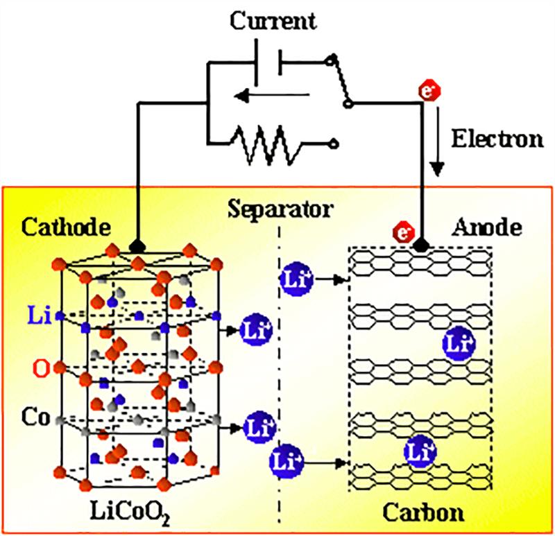 Charge lithium battery principle
